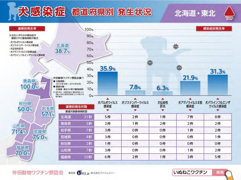 犬感染症(北海道・東北)県別発生状況