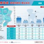犬感染症(関東)都県別発生状況