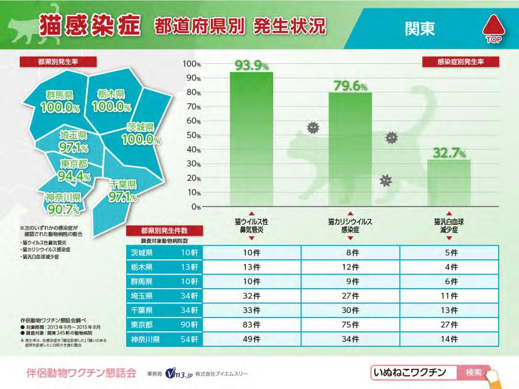 猫感染症(関東)都県別発生状況