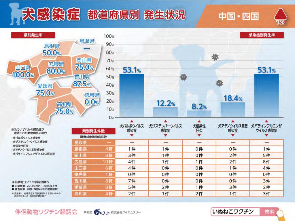 犬感染症(中国・四国)県別発生状況
