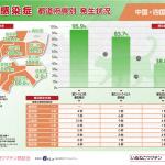 猫感染症(中国・四国)県別発生状況