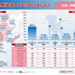 犬感染症(九州・沖縄)県別発生状況