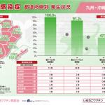 猫感染症(九州・沖縄)県別発生状況