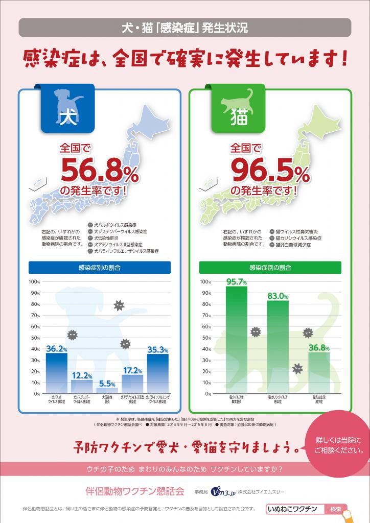「犬と猫の感染症調査」全国マップ